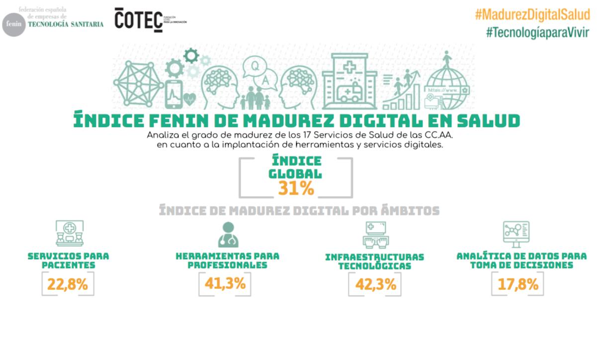 digitalización sanidad